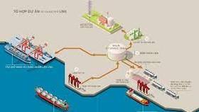 Tập đoàn năng lượng Mỹ đầu tư vào dự án khí tại Bình Thuận