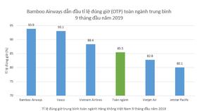 Biểu đồ mô tả tỷ lệ đúng giờ bay của các hãng hàng không