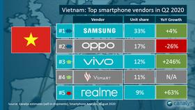 vivo đứng top 3 thương hiệu điện thoại có số bán cao nhất quý 2-2020