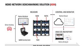 Giải pháp đo đối chuẩn mạng Nemo Network Benchmarking của Keysight Technologies