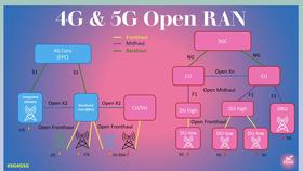 Chuyển đổi từ mạng 4G LTE sang mạng truy cập vô tuyến mở 5G O-RAN mở ra nhiều ứng dụng mới