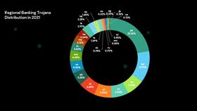 Những thống kê về Trojan của Kaspersky