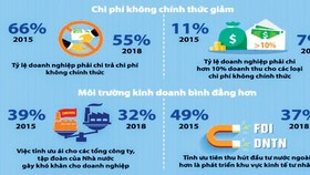 Vietnam's business environment strongly improves