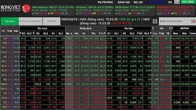 VN-Index approaches 1,040 points