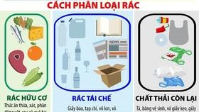 Phân loại rác tại nguồn, thiếu đồng bộ nên chất lượng kém