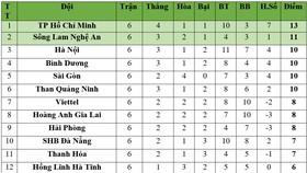 Bảng xếp hạng Vòng 6 - LS V.League 2020: Hà Nội xếp thứ 3, TPHCM giữ ngôi đầu