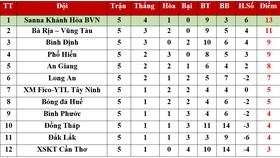 Bảng xếp hạng vòng 5 Giải Hạng nhất Quốc gia 2020: Ngôi đầu của Sanna Khánh Hòa BVN lung lay