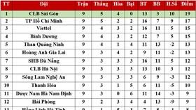 Bảng xếp hạng vòng 9 LS V.League 2020: CLB Sài Gòn tiếp tục dẫn đầu