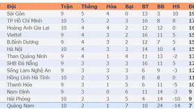 Bảng xếp hạng vòng 10-LS V.League 2020: CLB Sài Gòn vững ngôi đầu, Viettel xếp thứ hai