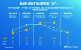 2020戴爾科技數字化轉型指數發佈