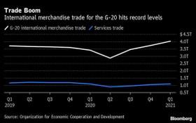 今年一季度二十國集團(G20)成員的國際貨物貿易進出口額創下紀錄,分別突破3.97萬億和4.02萬億美元。(圖源:OECD)