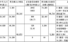 越南疫情與感染情況綜合表(2021年5月29日)。
