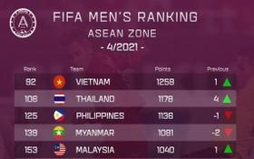 越南男國足球隊在東南亞地區榜單上佔據頭名位置。