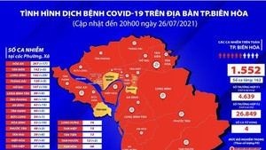 Bien Hoa City records over 1,500 cases of Covid-19