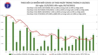 Ngày 20-10, 50 tỉnh thành ghi nhận 3.646 ca mắc Covid-19