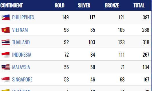 Bảng tổng sắp huy chương SEA Games 30: Việt Nam vượt qua Thái Lan, xếp thứ hai toàn đoàn