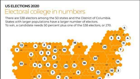 Sơ đồ số phiếu đại cử tri phân bổ tại các bang  trong cuộc bầu cử Tổng thống Mỹ năm 2020