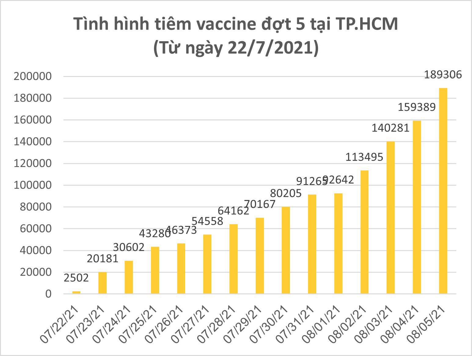 Tín hiệu tích cực trong phòng, chống dịch Covid-19 tại TPHCM ảnh 8