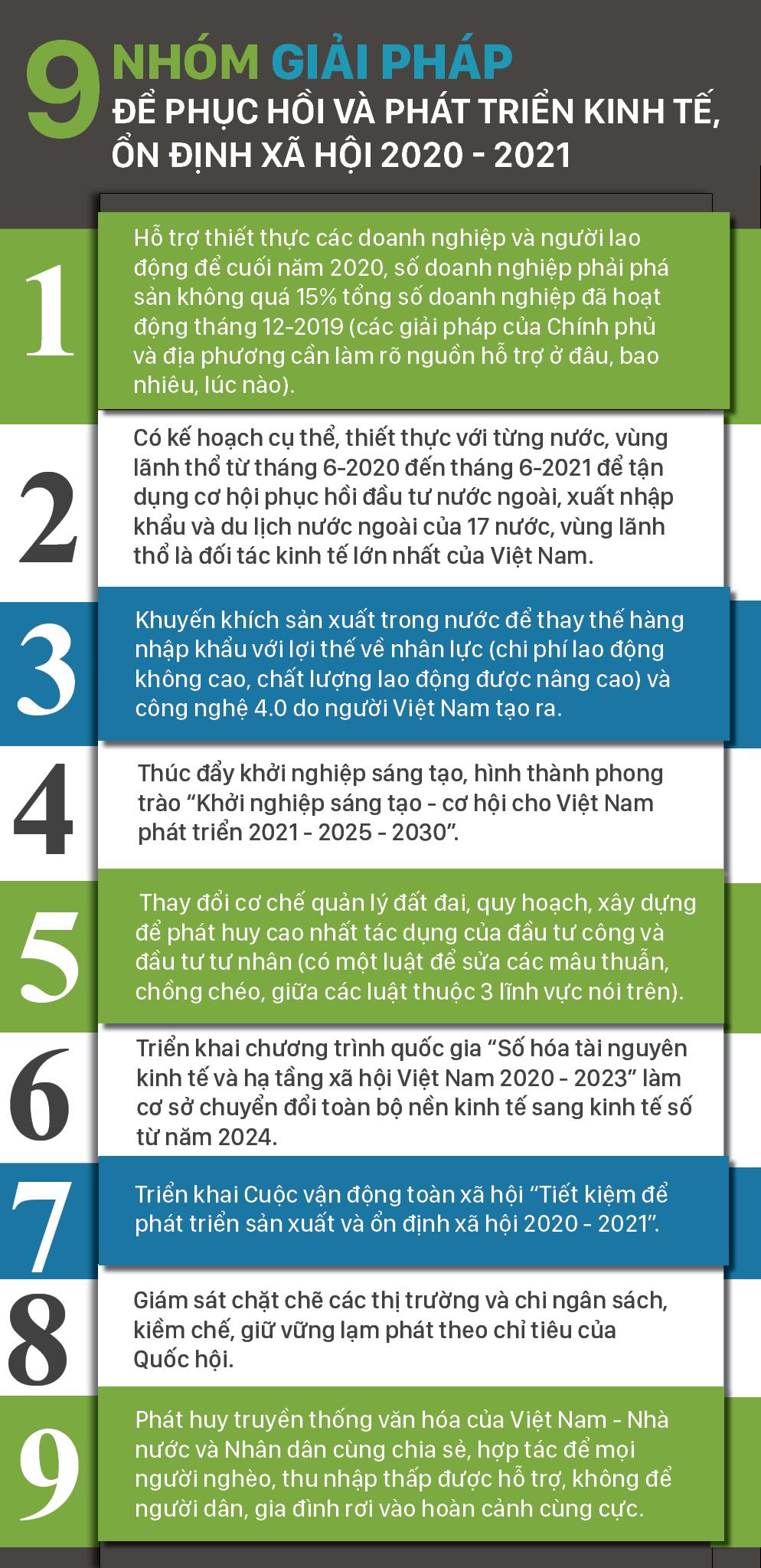 Diễn biến dịch COVID-19 trên thế giới và kiến nghị 9 nhóm giải pháp phục hồi phát triển kinh tế Việt Nam ảnh 15