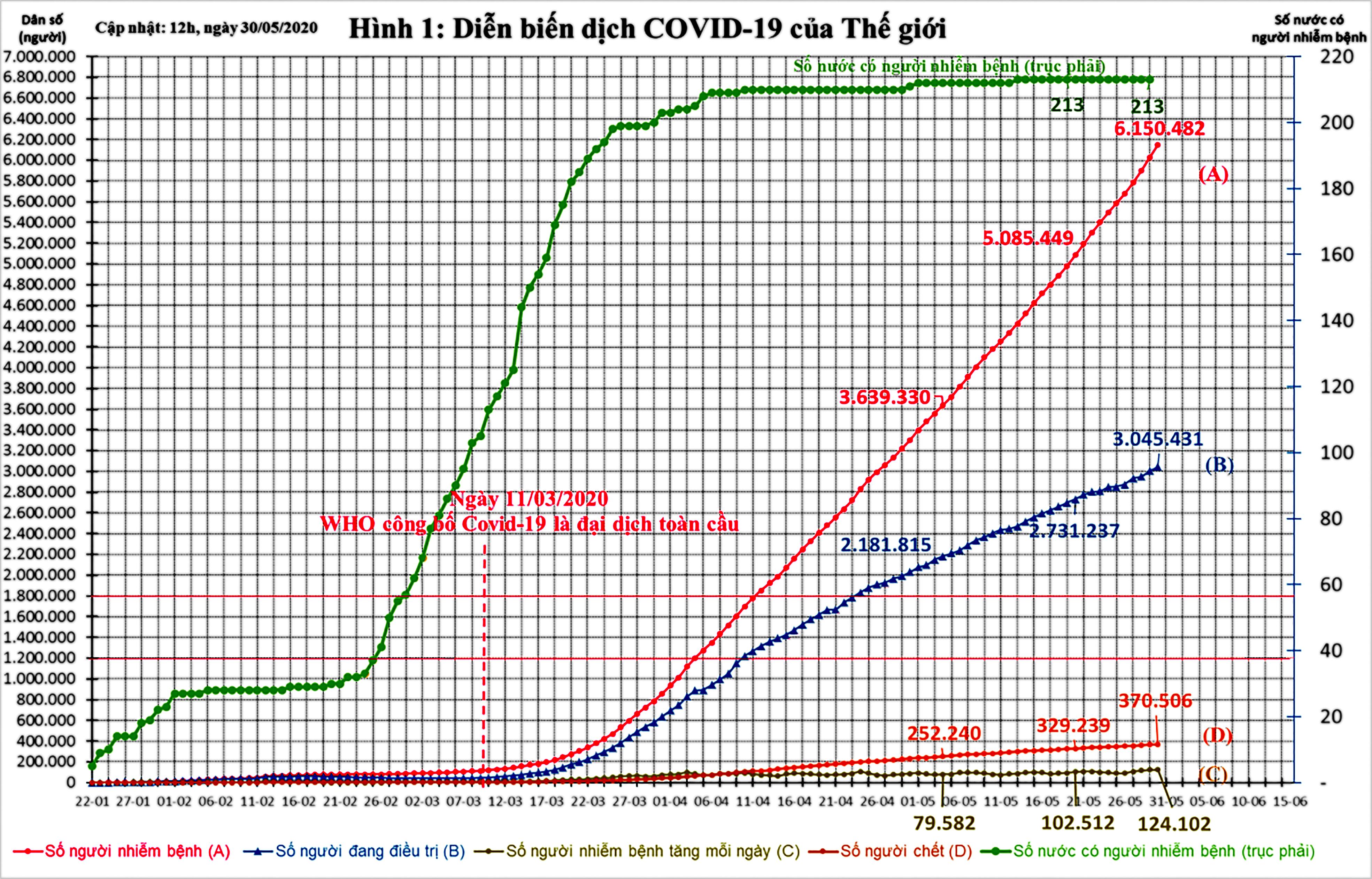 Diễn biến dịch COVID-19 trên thế giới và kiến nghị 9 nhóm giải pháp phục hồi phát triển kinh tế Việt Nam ảnh 4