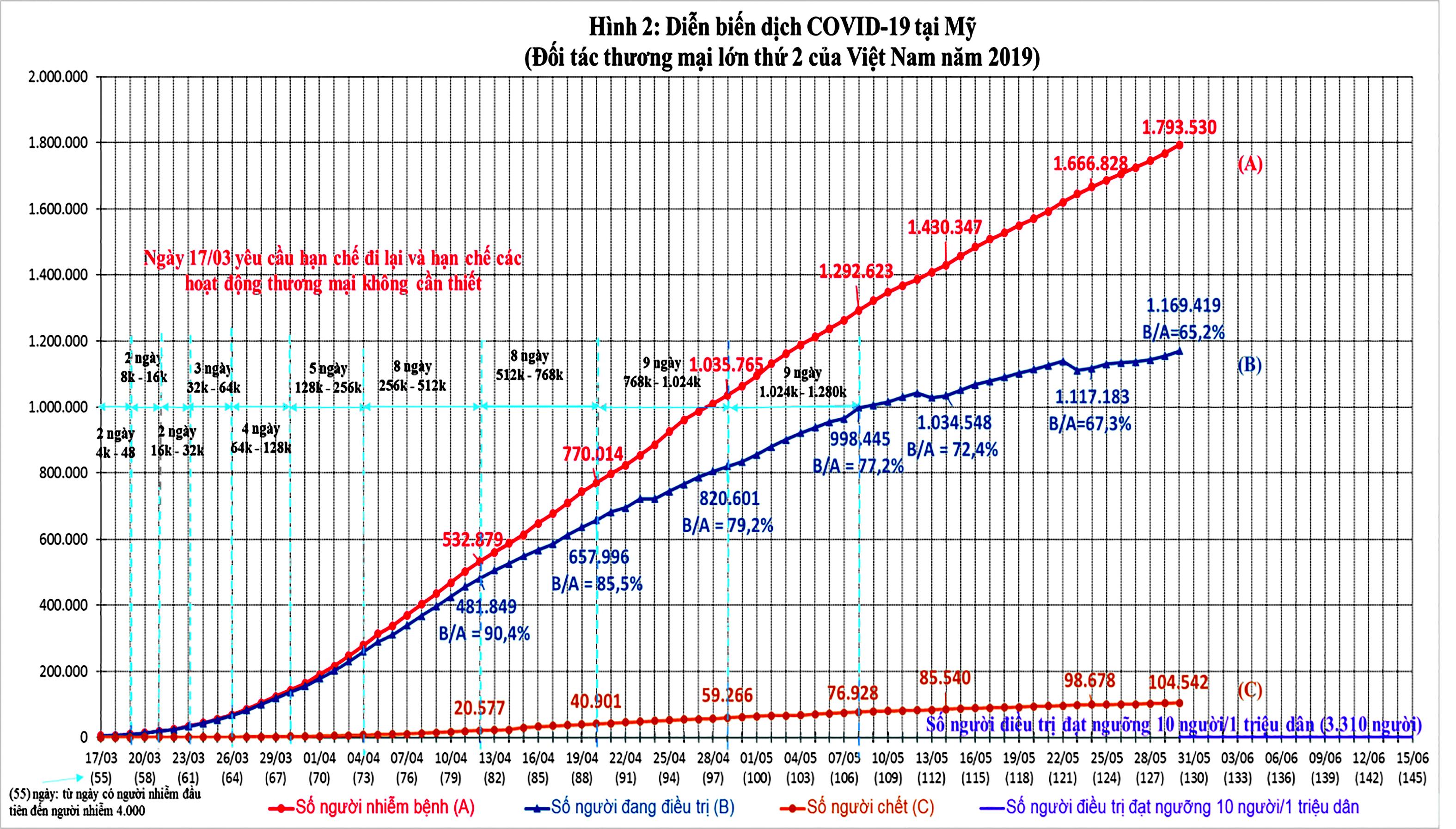 Diễn biến dịch COVID-19 trên thế giới và kiến nghị 9 nhóm giải pháp phục hồi phát triển kinh tế Việt Nam ảnh 5