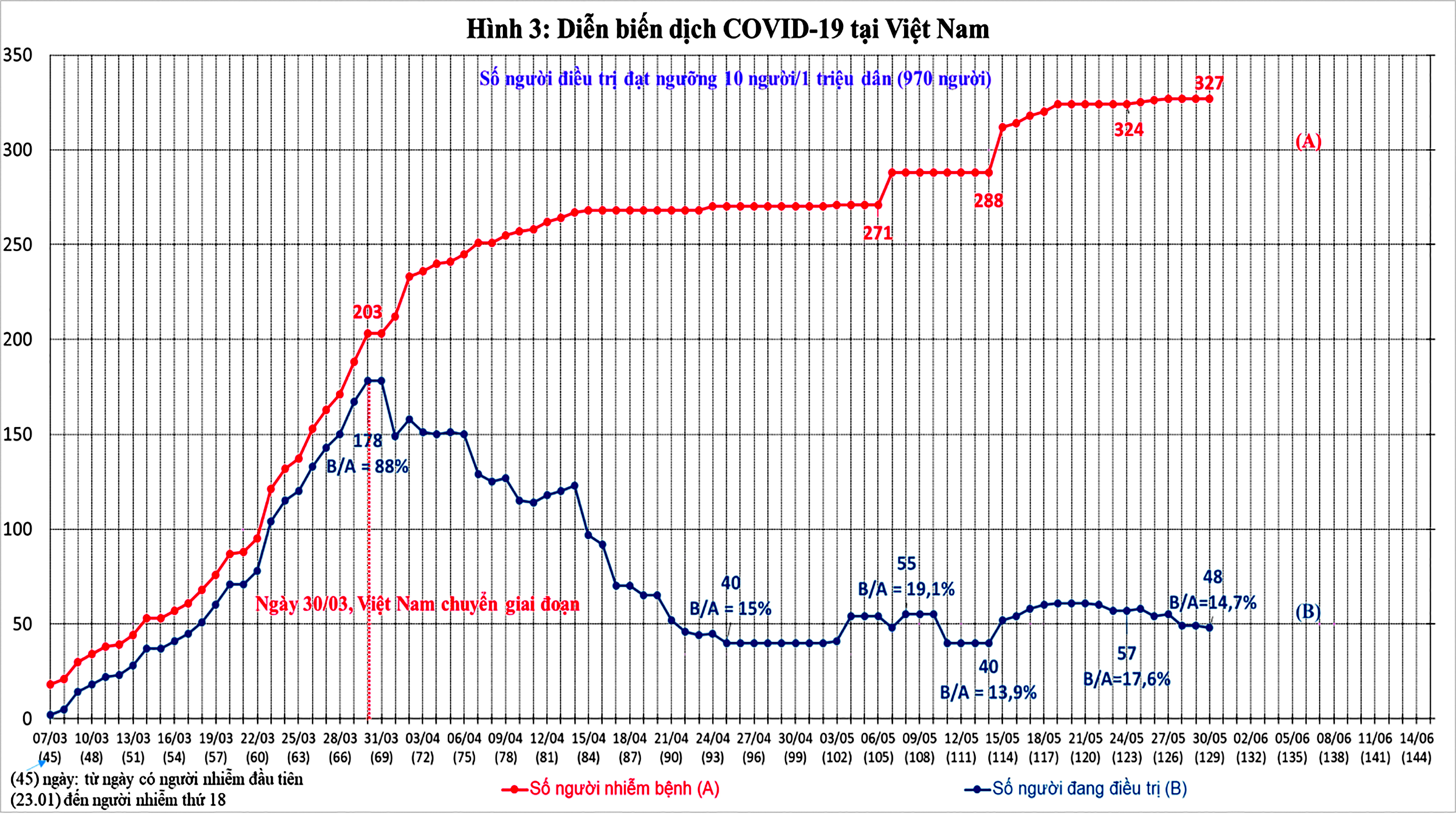 Diễn biến dịch COVID-19 trên thế giới và kiến nghị 9 nhóm giải pháp phục hồi phát triển kinh tế Việt Nam ảnh 6