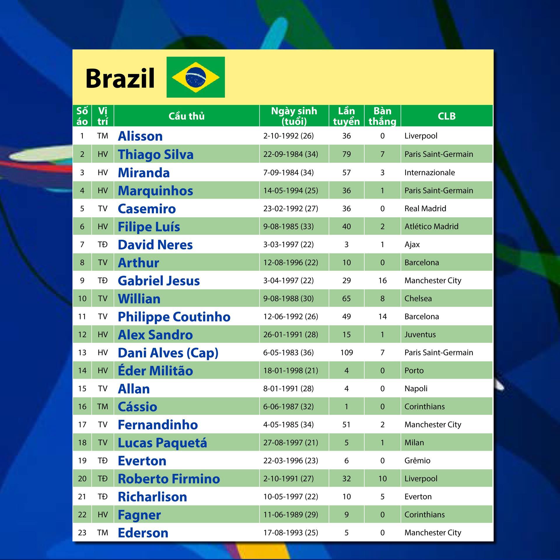 Bảng A: BRAZIL khi Coutinho phải thế vai Neymar ảnh 4