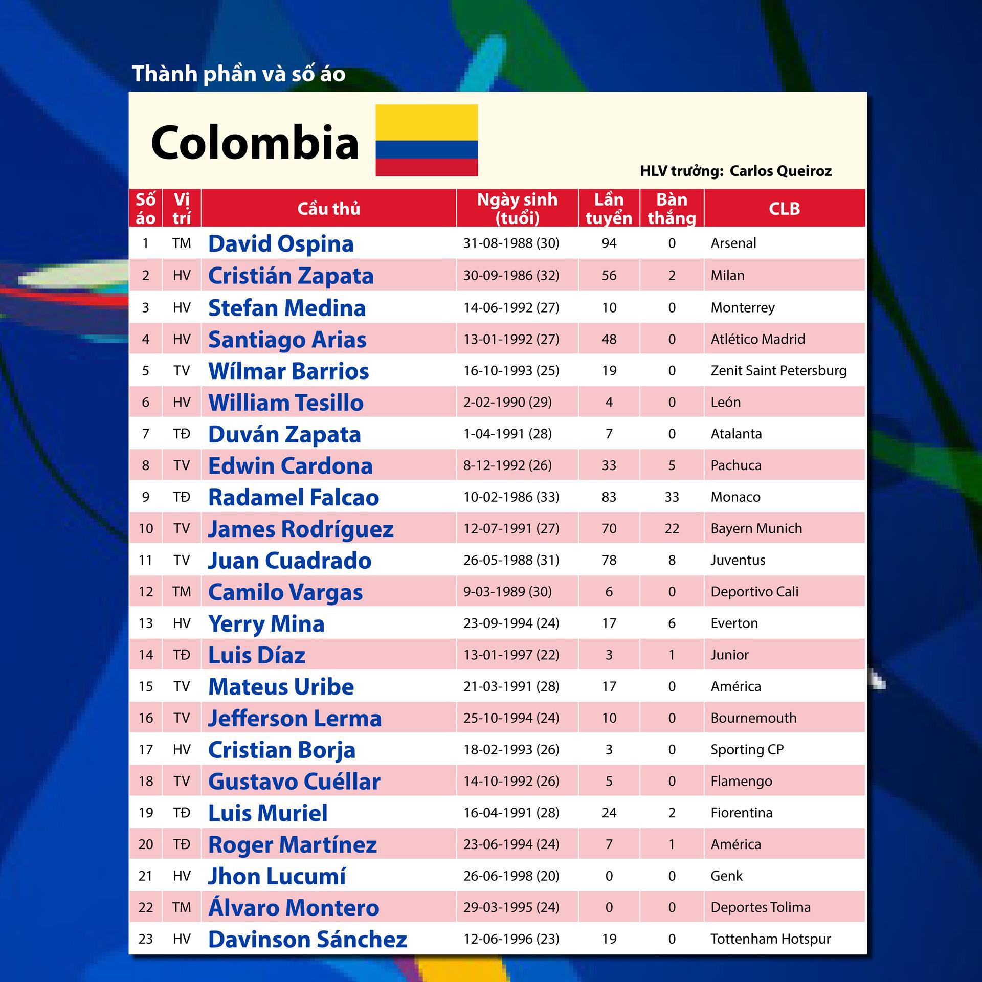 Bảng B: COLOMBIA Thách thức với Queiroz ảnh 5
