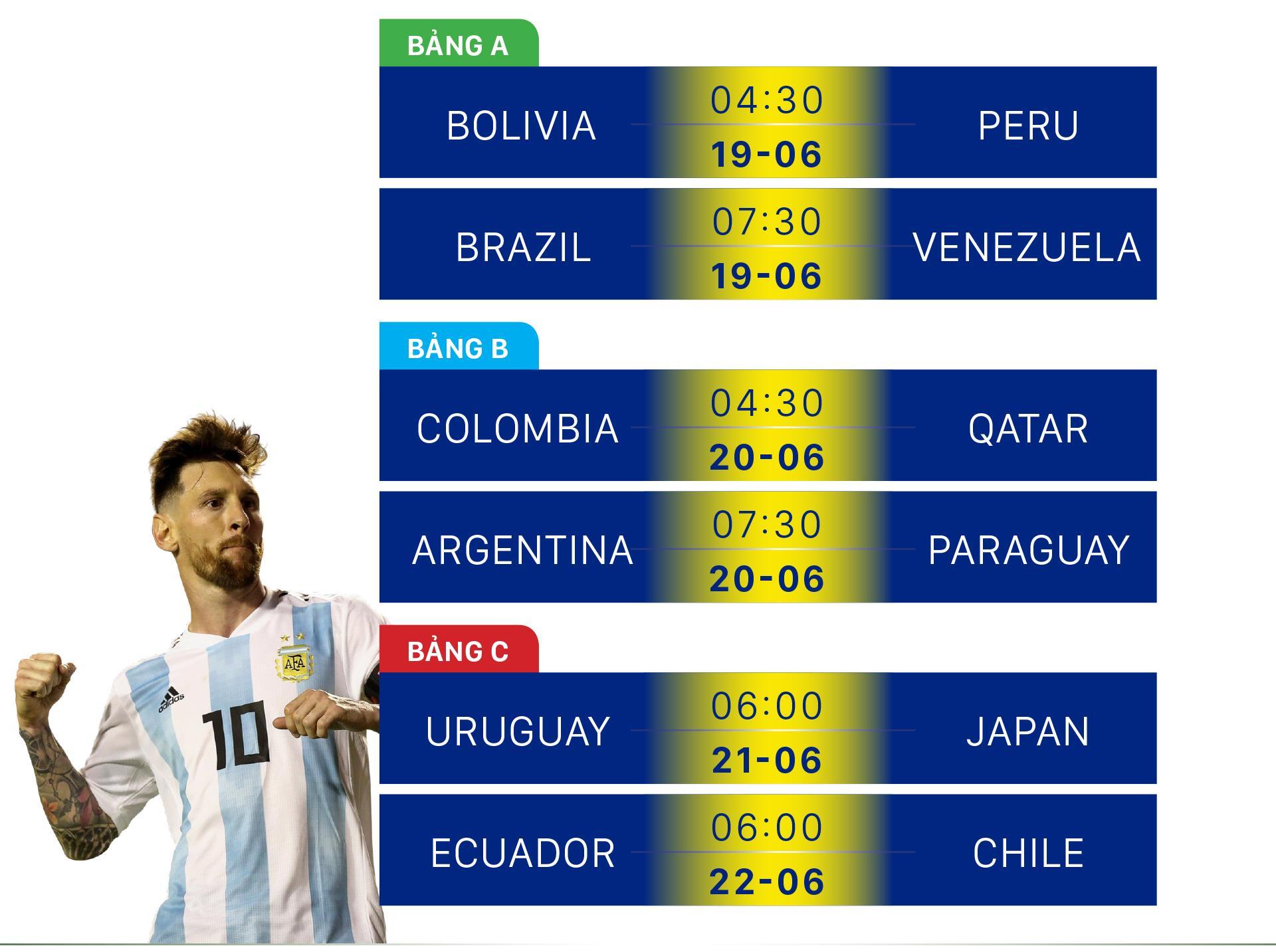 Lịch thi đấu bóng đá Copa America 2019  ảnh 2