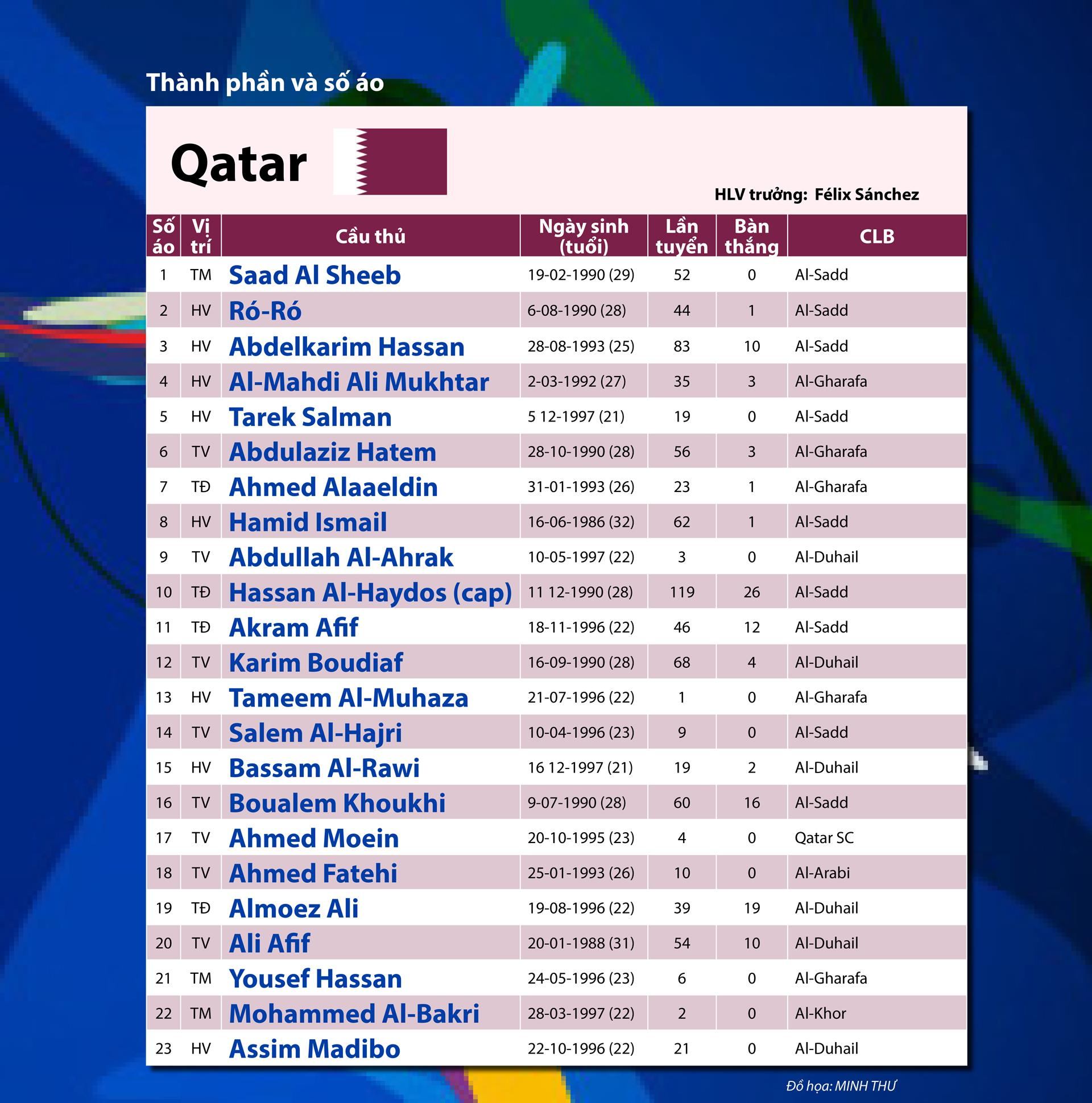 QATAR - Cuộc rong chơi của nhà vô địch châu Á ảnh 5