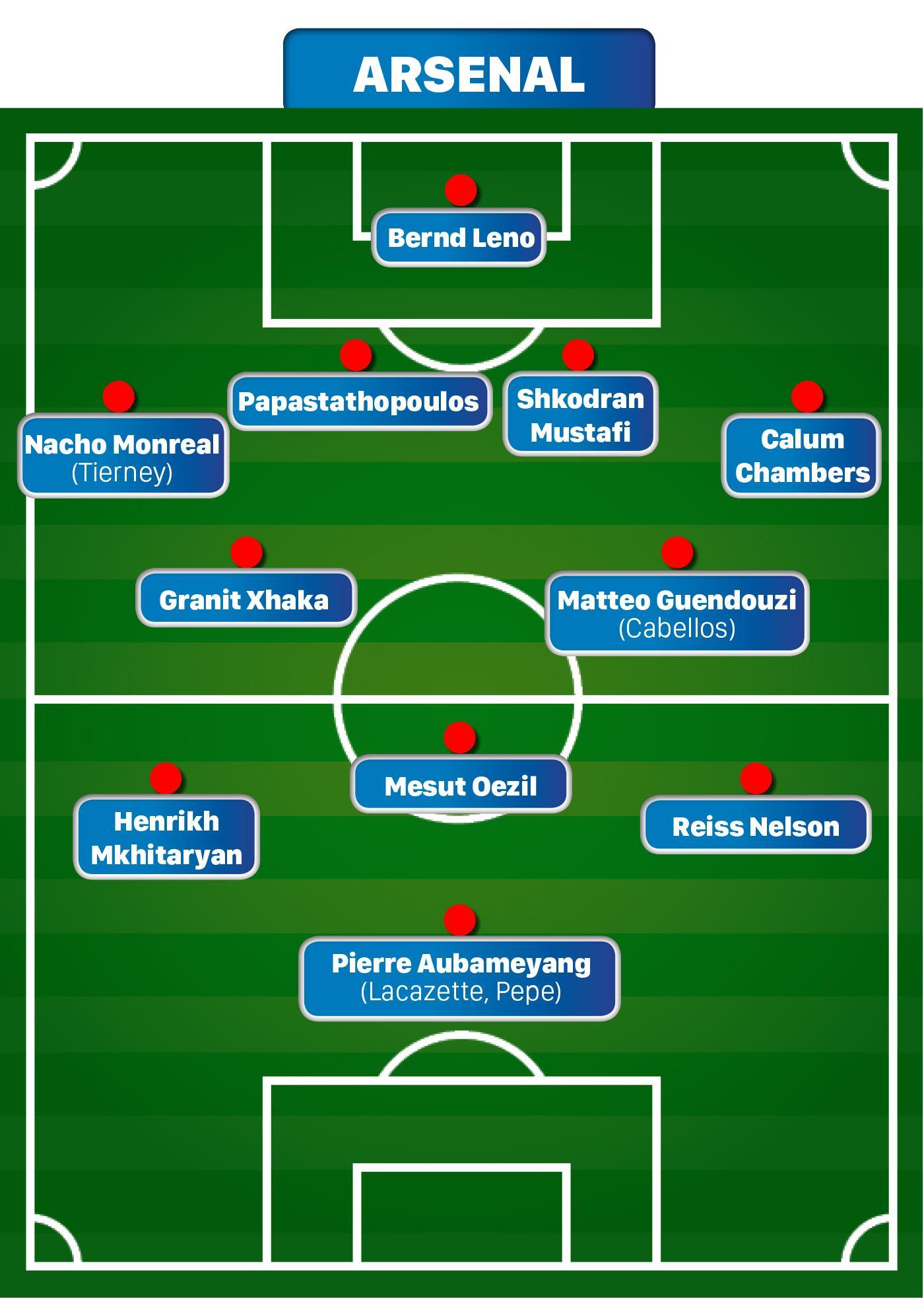 Chân dung 6 đại gia Ngoại hạng Anh: Arsenal - Mùa thứ 2 của Unai Emery ảnh 6