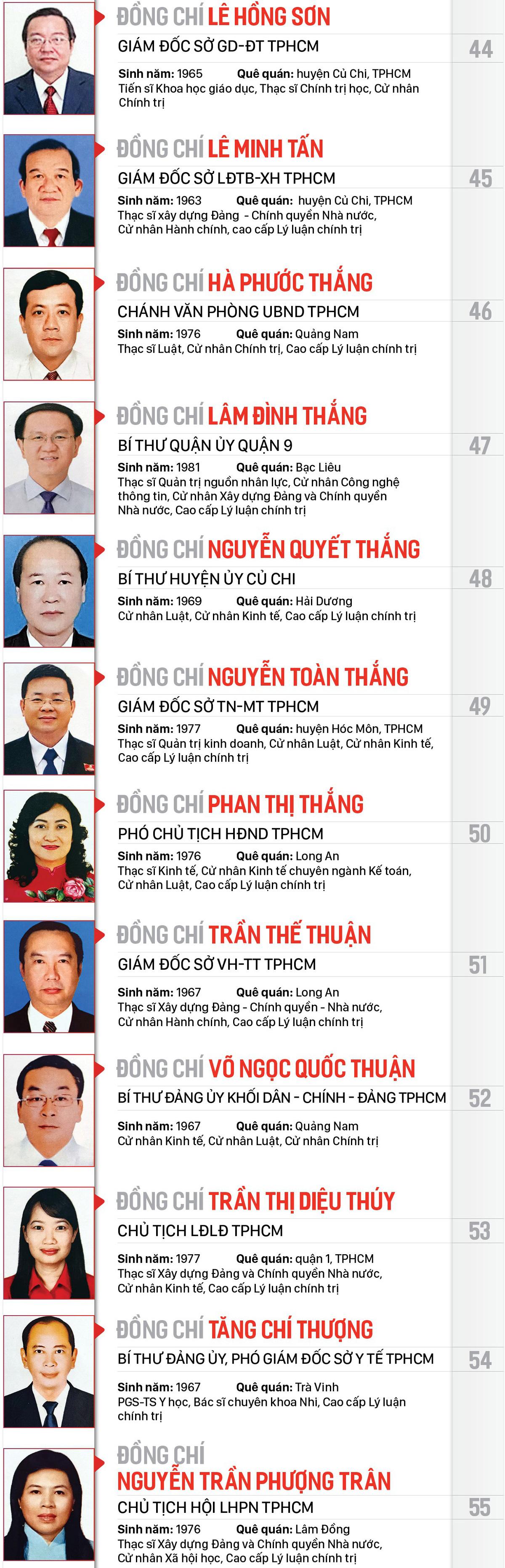 Công bố danh sách Ban Chấp hành Đảng bộ TPHCM khóa XI, nhiệm kỳ 2020-2025 ảnh 6