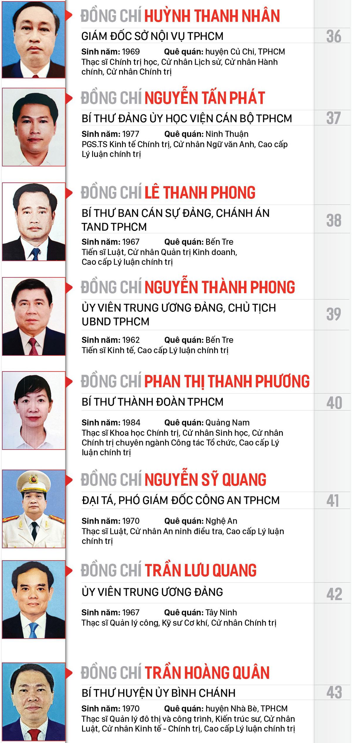 Công bố danh sách Ban Chấp hành Đảng bộ TPHCM khóa XI, nhiệm kỳ 2020-2025 ảnh 5