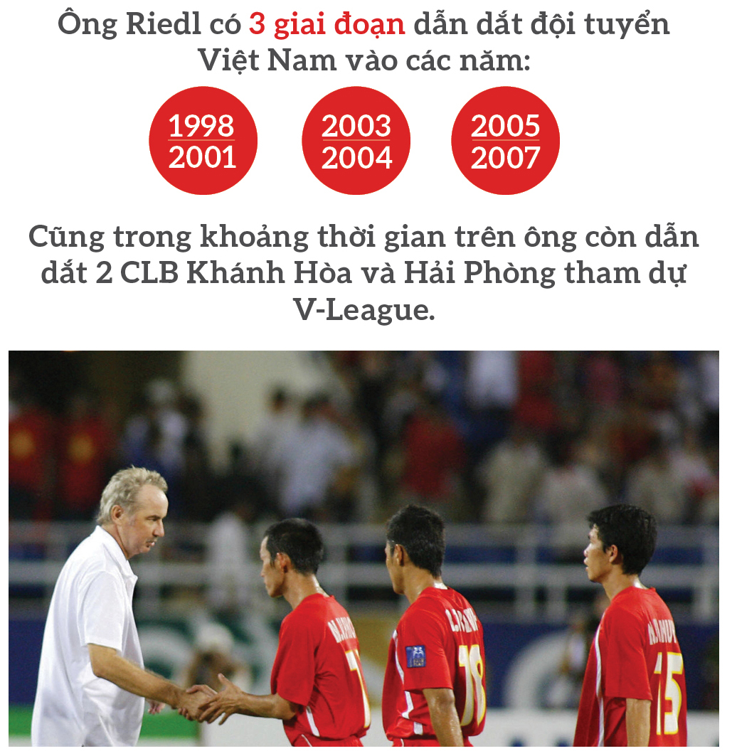 Hành trình 9 năm của ông Alfred Riedl với bóng đá Việt Nam ảnh 4
