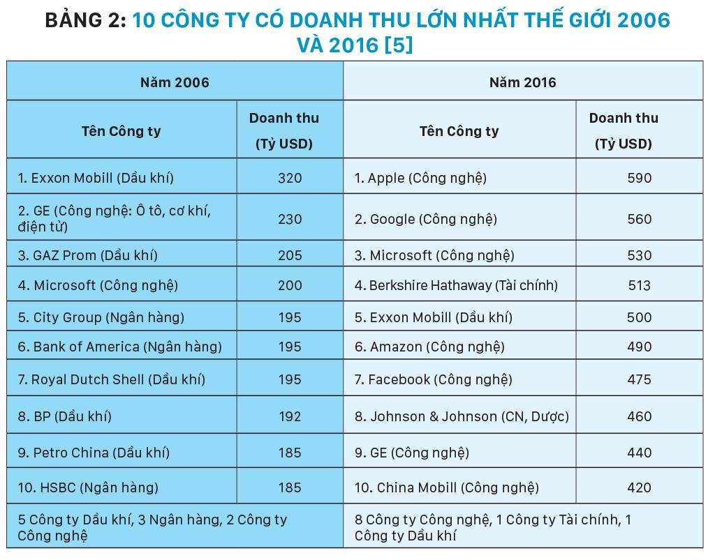 20 năm phát triển vượt bậc của công nghiệp công nghệ thông tin 2000 -2020 và triển vọng đột phá tăng năng suất lao động và đổi mới mô hình tăng trưởng của Việt Nam 2020 -2045 ảnh 6