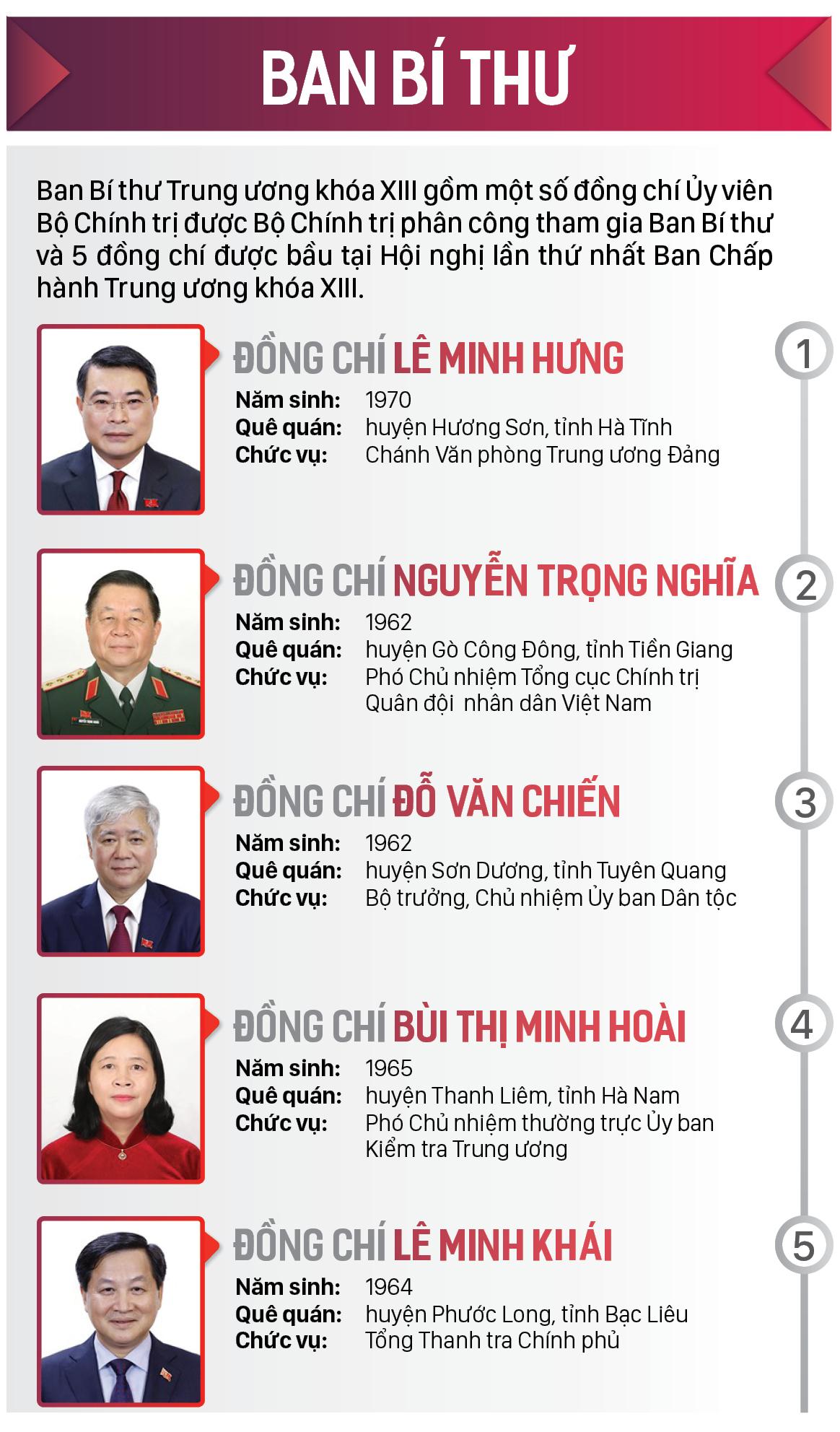 Danh sách Bộ Chính trị và Ban Bí thư Trung ương khóa XIII ảnh 4