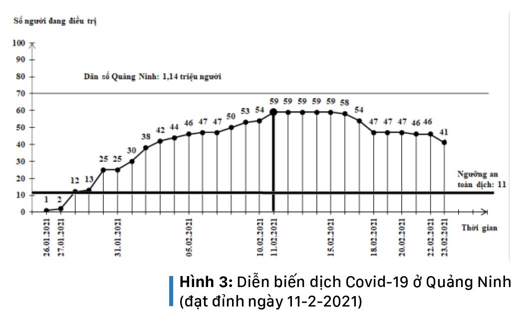 Làn sóng Covid-19 thứ 3 của Việt Nam đã đạt đỉnh, nhiều khả năng sẽ kết thúc cuối tháng 3-2021 ảnh 6