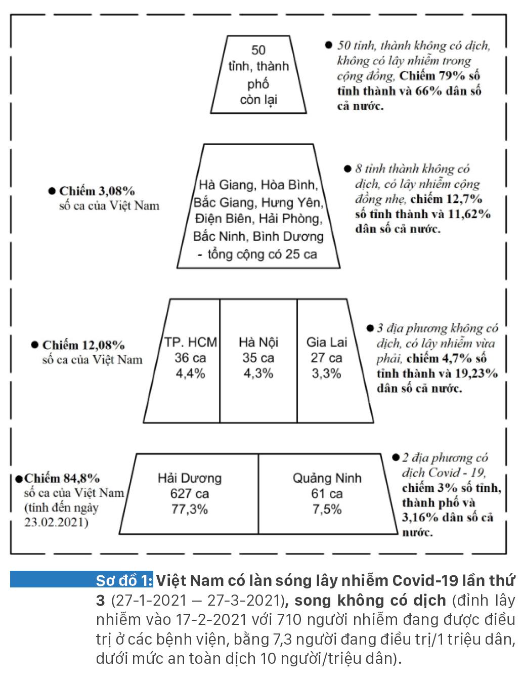 Làn sóng Covid-19 thứ 3 của Việt Nam đã đạt đỉnh, nhiều khả năng sẽ kết thúc cuối tháng 3-2021 ảnh 13