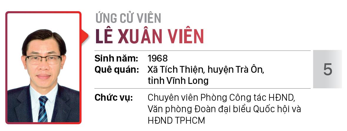Danh sách chính thức những người ứng cử đại biểu HĐND TPHCM khóa X, nhiệm kỳ 2021 - 2026 - Đơn vị bầu cử số: 01, 02, 03 (Thành phố Thủ Đức) ảnh 6