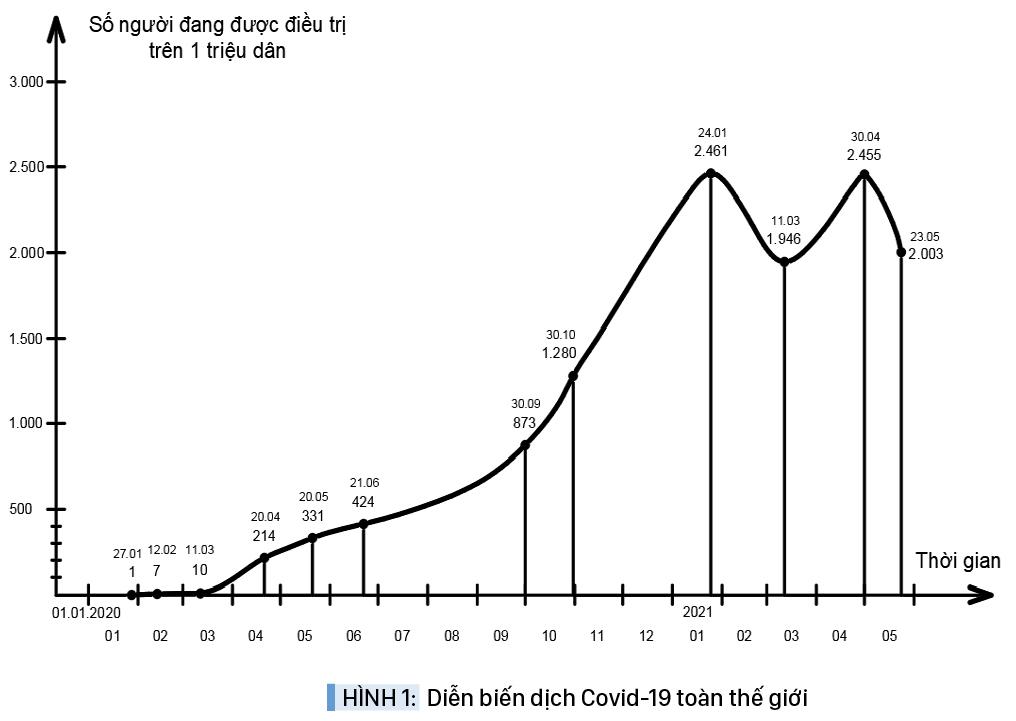 Đại dịch Covid-19: Kiến nghị chiến lược tiêm vắc xin hiệu quả cao trong điều kiện thiếu vắc xin ảnh 2