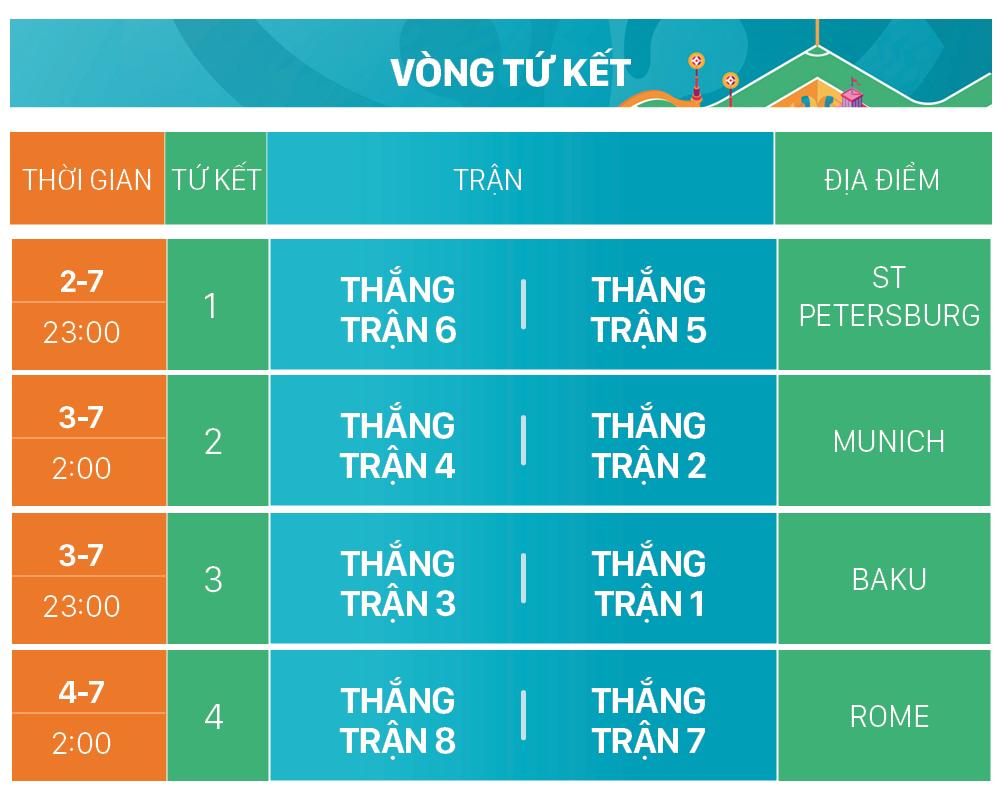 Lịch thi đấu EURO 2020 (giờ Việt Nam) ảnh 9