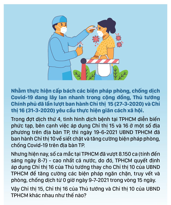 Những điểm khác biệt giữa Chỉ thị 15, 16 của Thủ tướng Chính phủ và Chỉ thị 10 của UBND TPHCM ảnh 1