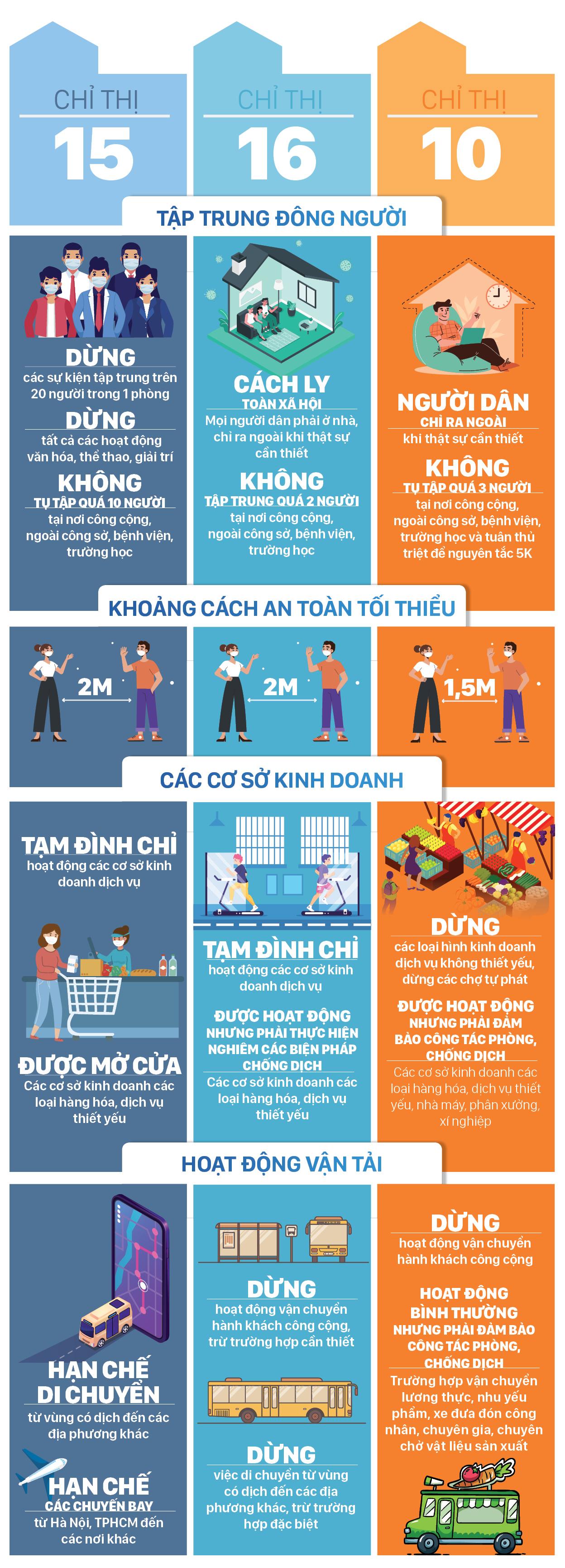 Những điểm khác biệt giữa Chỉ thị 15, 16 của Thủ tướng Chính phủ và Chỉ thị 10 của UBND TPHCM ảnh 2