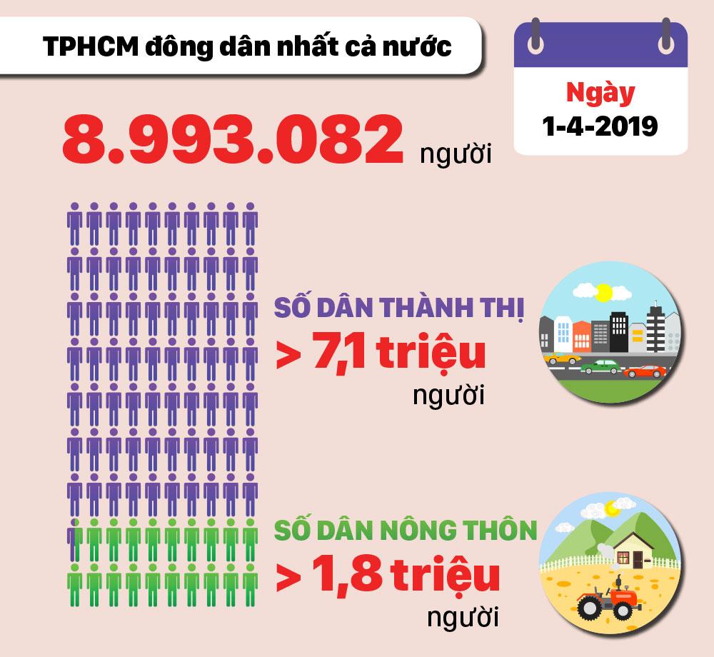 TPHCM đông dân nhất cả nước, gần 9 triệu người ảnh 1