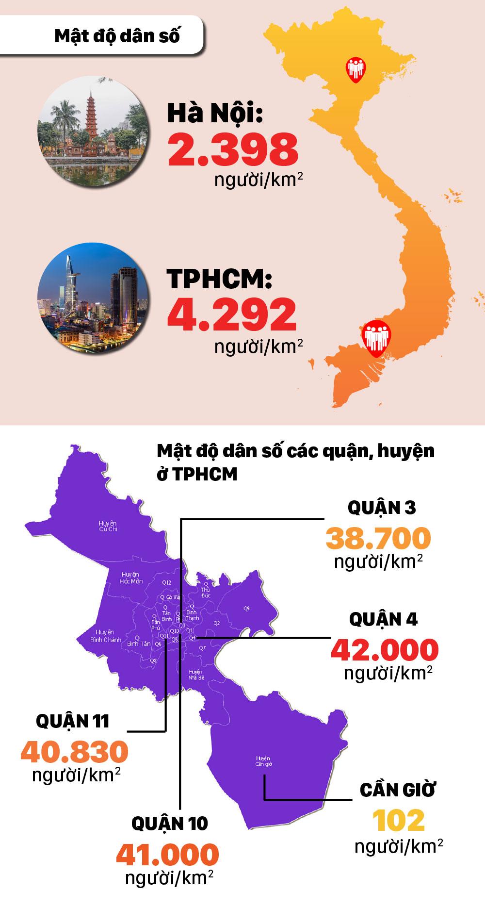 TPHCM đông dân nhất cả nước, gần 9 triệu người ảnh 3