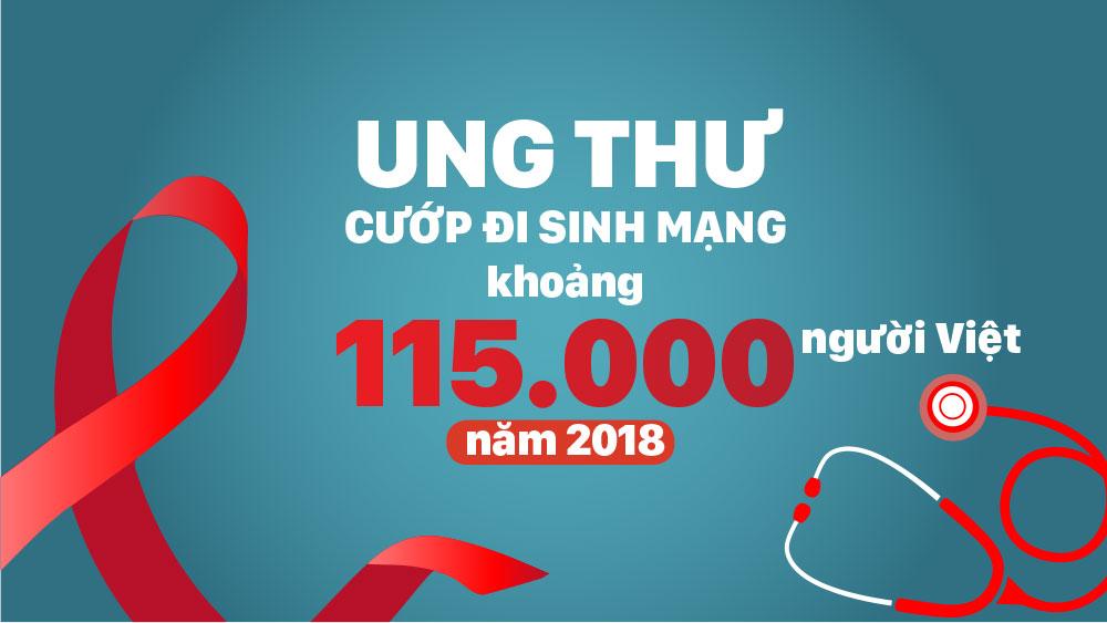 Ung thư cướp đi sinh mạng khoảng 115.000 người Việt năm 2018