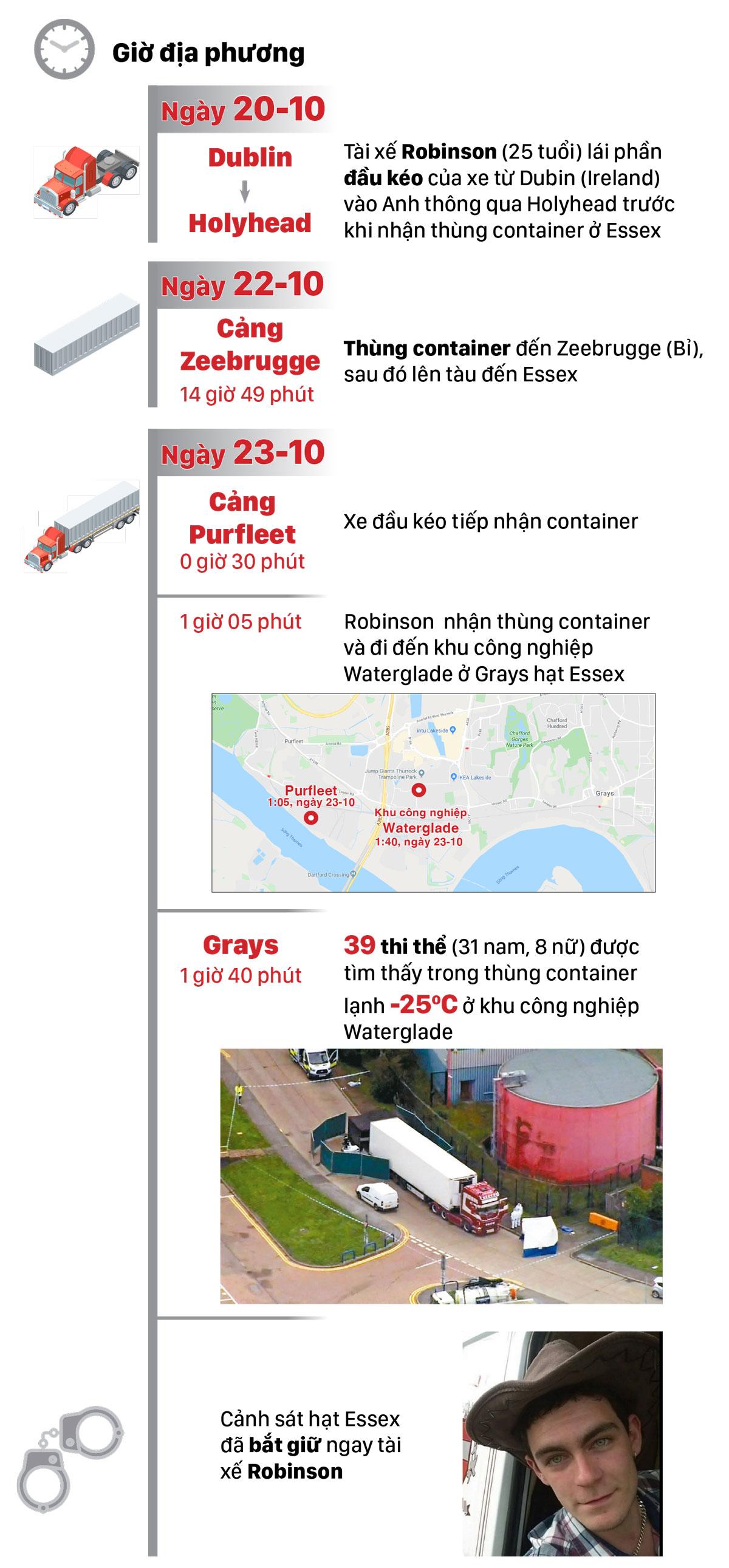 Thảm kịch 39 người nhập cư chết trong thùng container đông lạnh ảnh 3