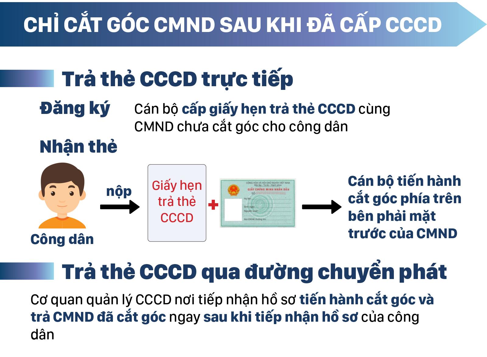 Từ ngày 18-11-2019 thủ tục cấp thẻ căn cước công dân có gì mới? ảnh 8