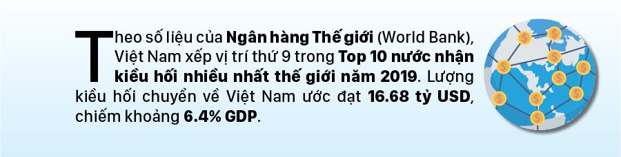 Việt Nam vào Top 10 nước nhận kiều hối nhiều nhất thế giới năm 2019 ảnh 1