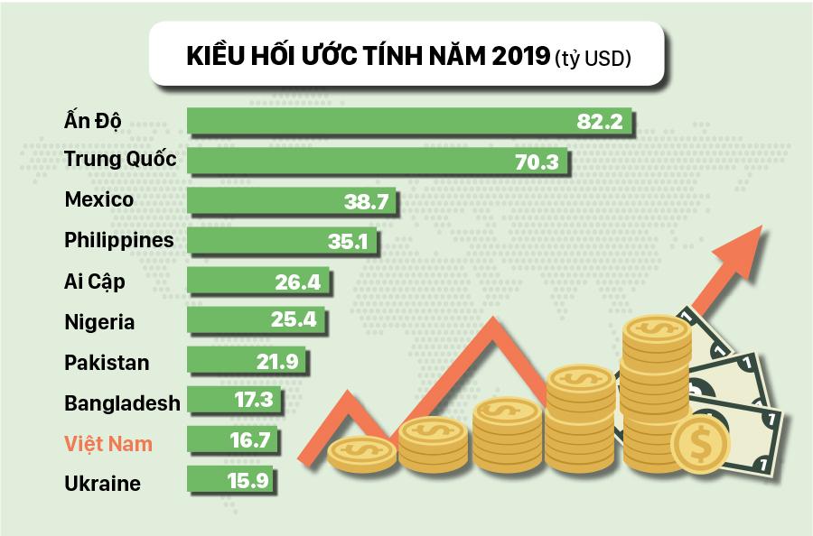 Việt Nam vào Top 10 nước nhận kiều hối nhiều nhất thế giới năm 2019 ảnh 2